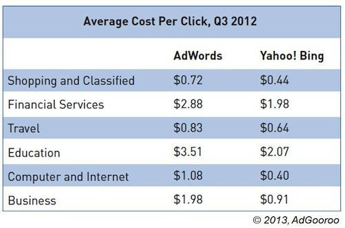 Average Cost Per Click Comparison
